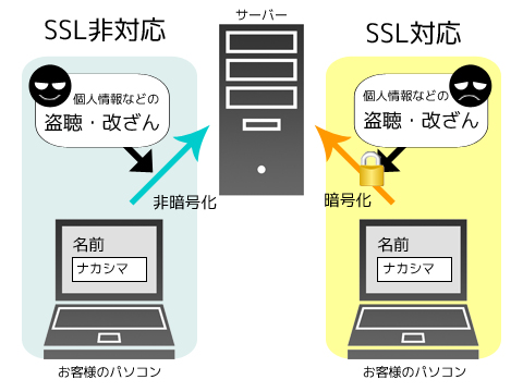 SSL対応サーバーの図